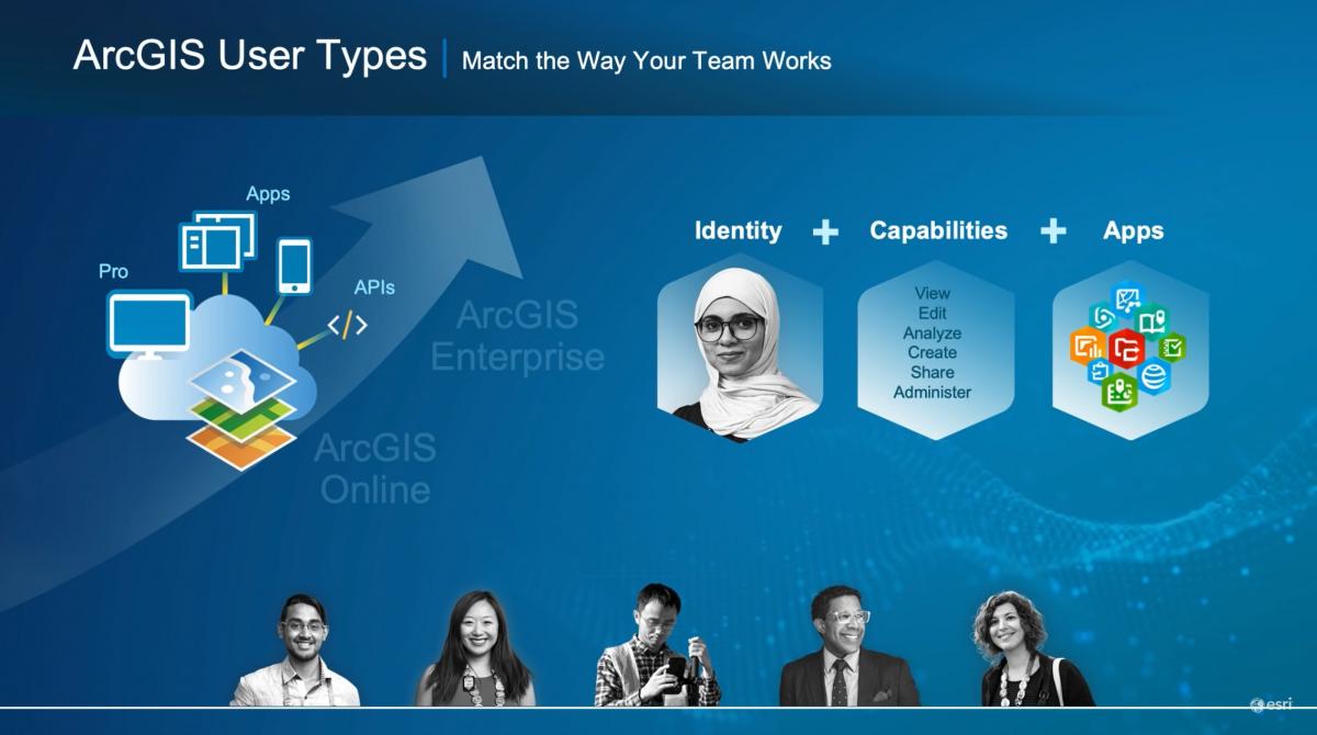 Nya användartyper i ArcGIS Enterprise