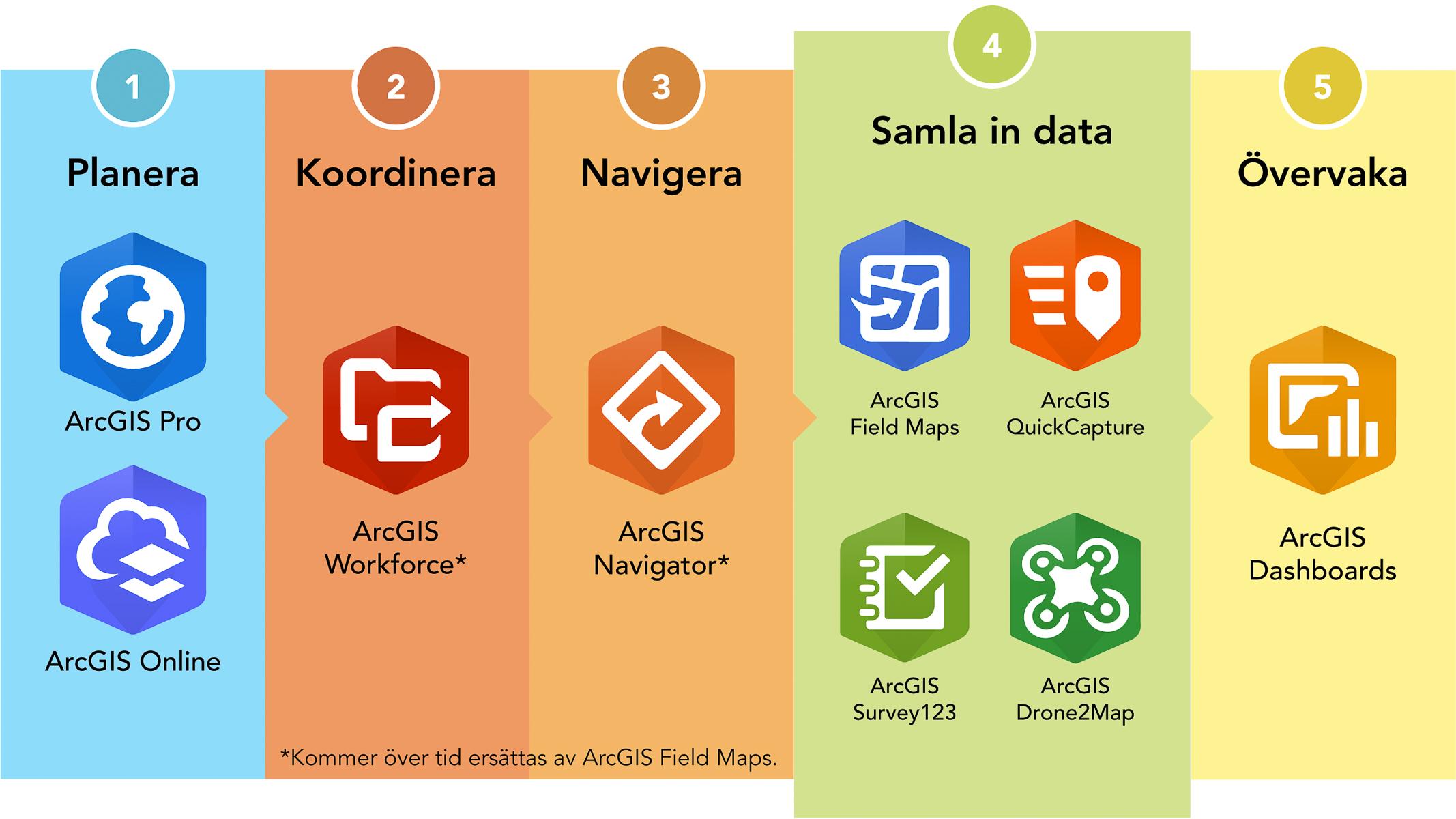Grafik över arbetsflödet i fält med ArcGIS-appar