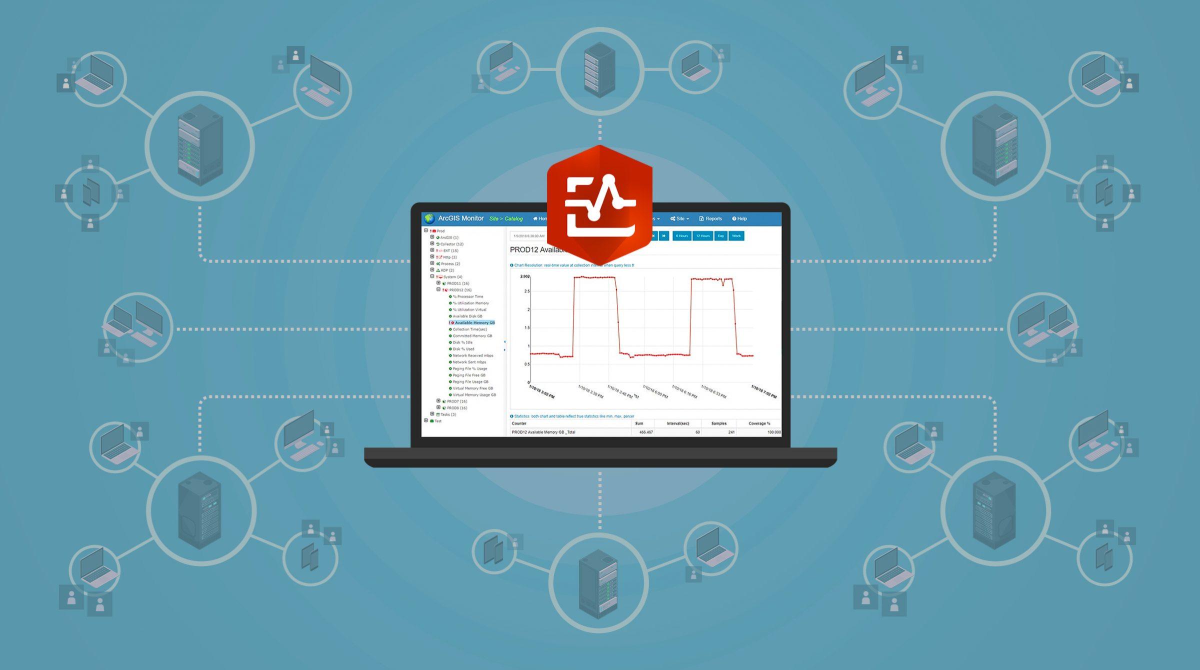 ArcGIS Monitor övervakar