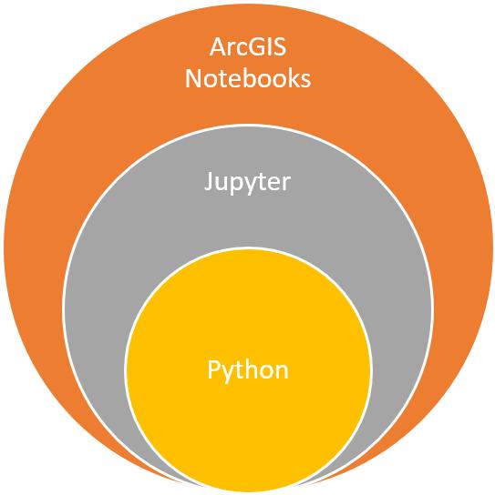 Så samverkar ArcGIS Notebooks, Jupyter och Python