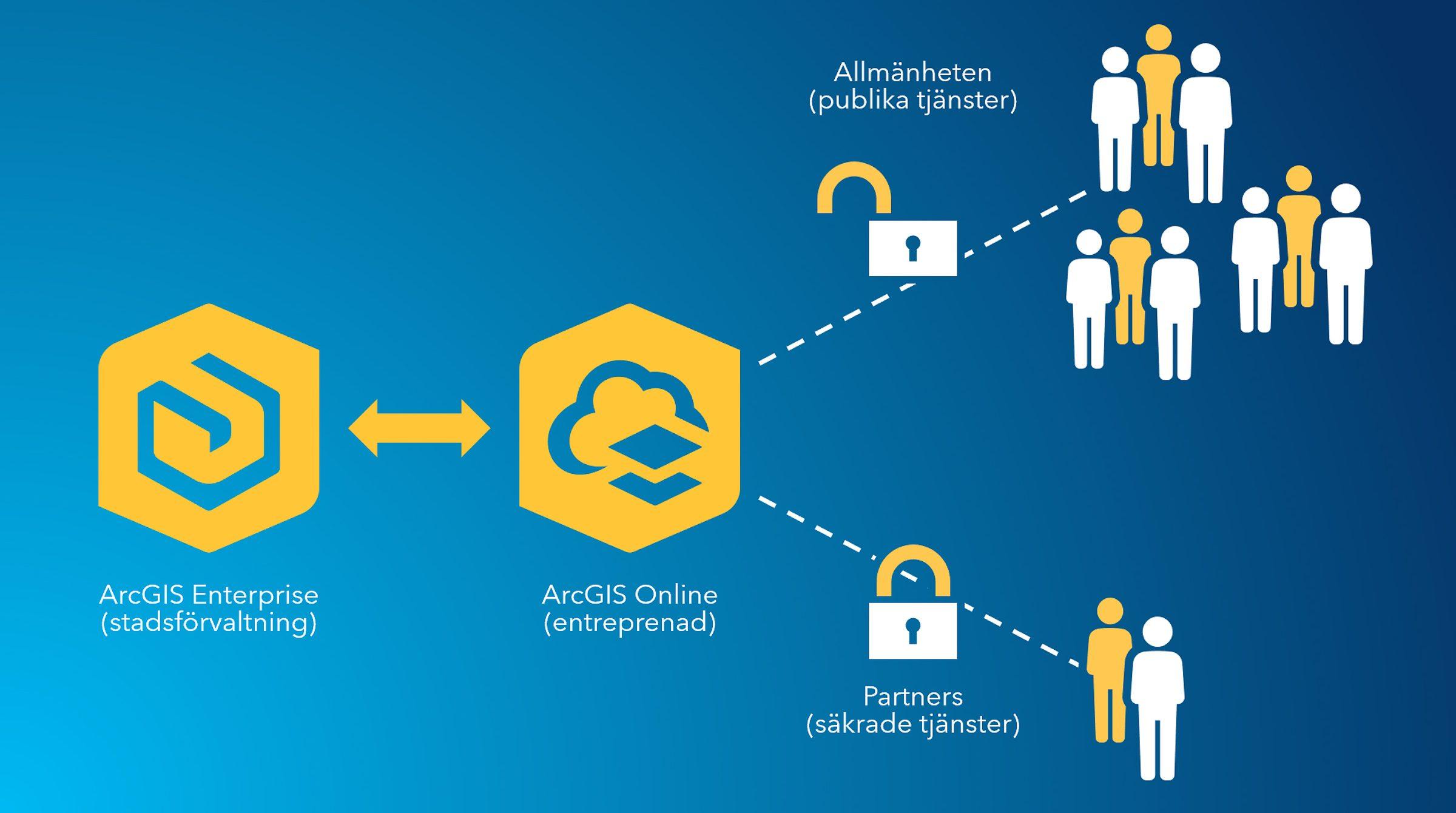 Dela data mellan ArcGIS Enterprise och ArcGIS Online