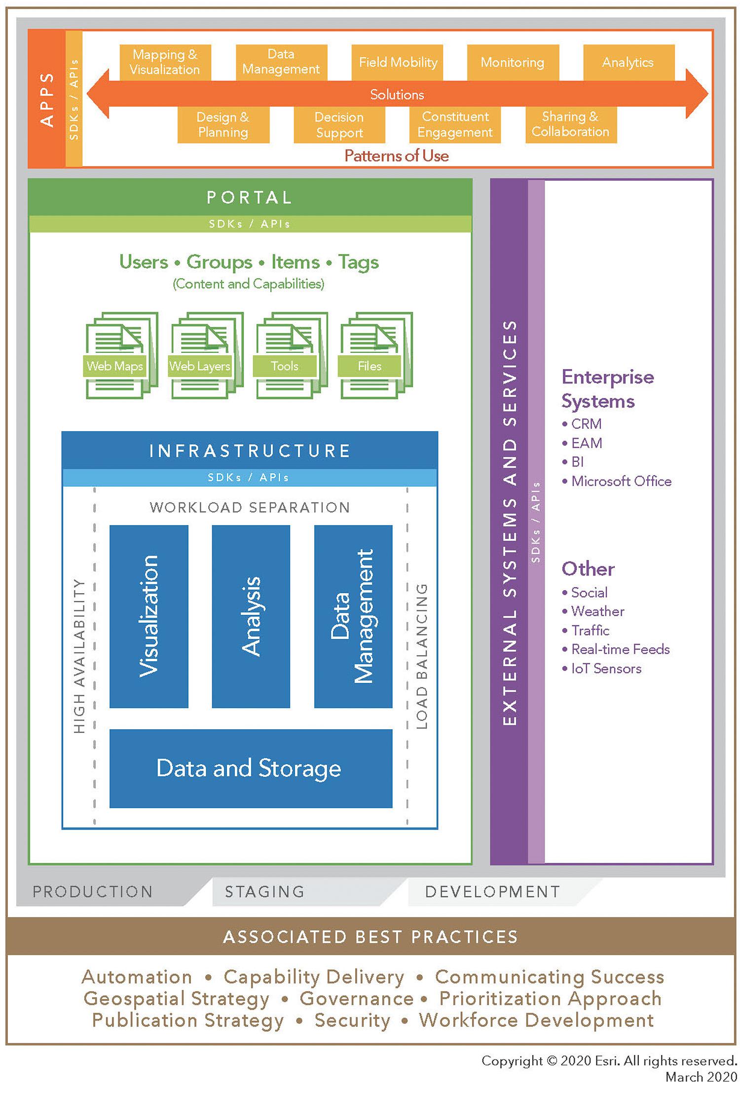 ArcGIS-plattformens hela arkitektur och IT-miljö