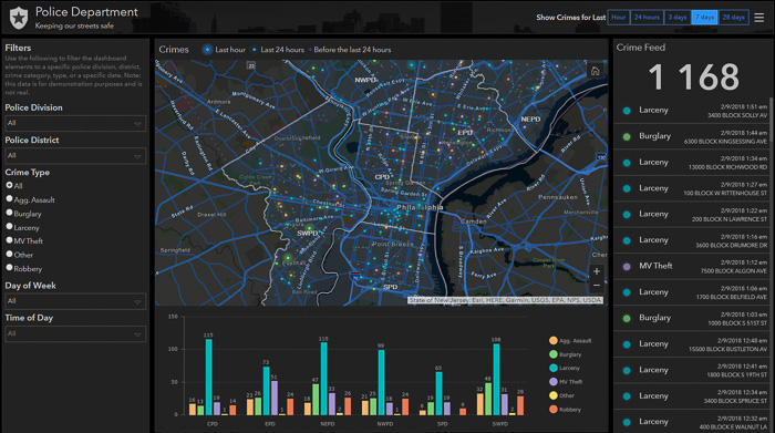 Operations Dashboard for ArcGIS - brott
