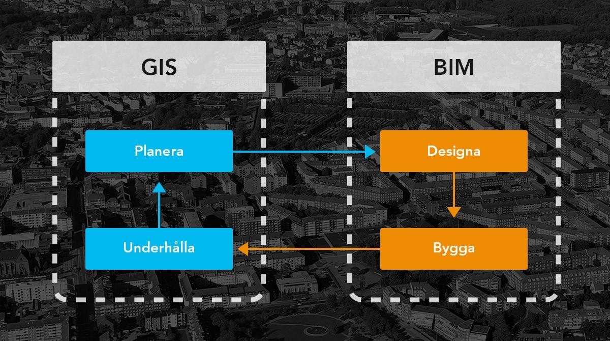 Figur som visar hur BIM och GIS hänger ihop
