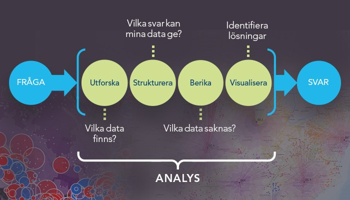 Figur som beskriver analys