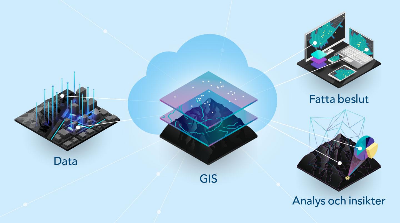 GIS-plattformens delar